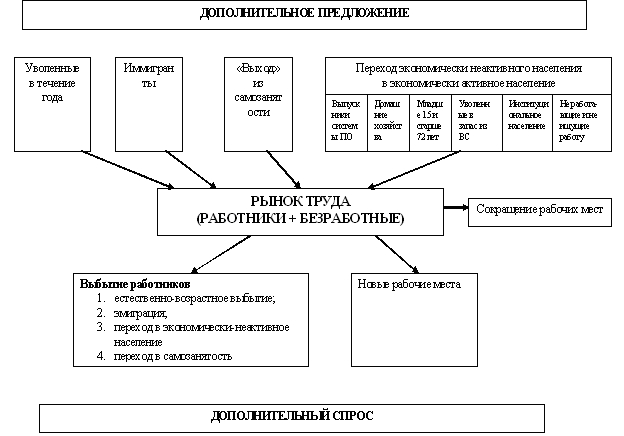 Концептуальная модель рынка